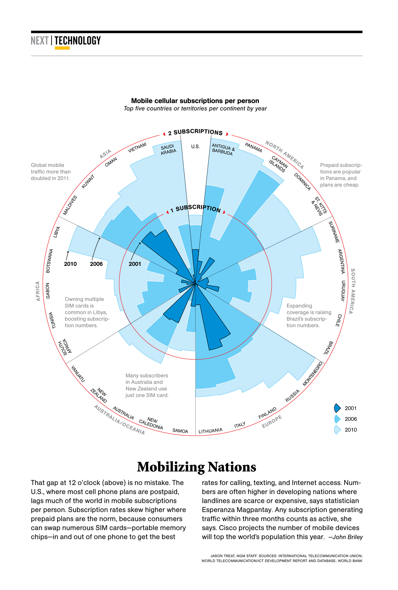 Radial Chart Images - Reverse Search