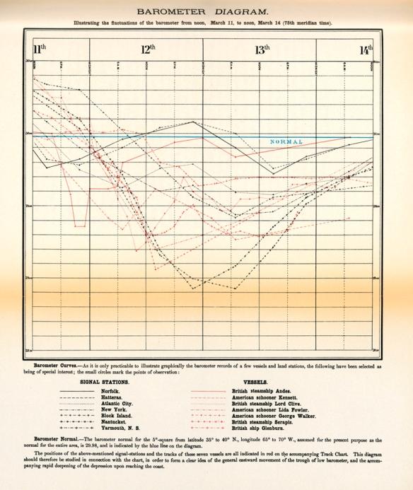 01.1888_Barometer_Chart**