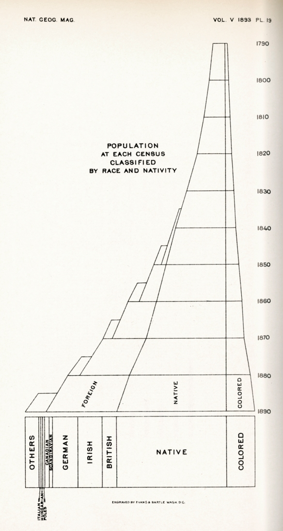 04.1893_Population_chart**